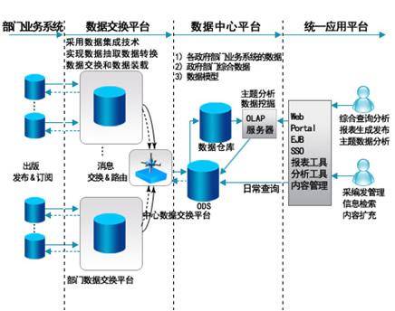电子政务数据交换平台解决方案